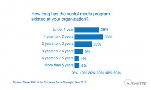 &quot;Social Media Programs in Corporations&quot;
